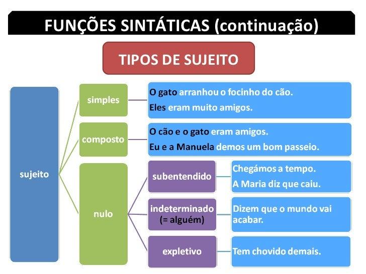 Resultado de imagem para funções sintáticas