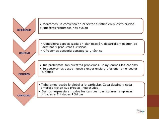 A continuación describimos NUESTRAS FUNCIONES: 1-PLANIFICACIÓN DEL TURISMO •Proyectos de dinamización turística, creación ...