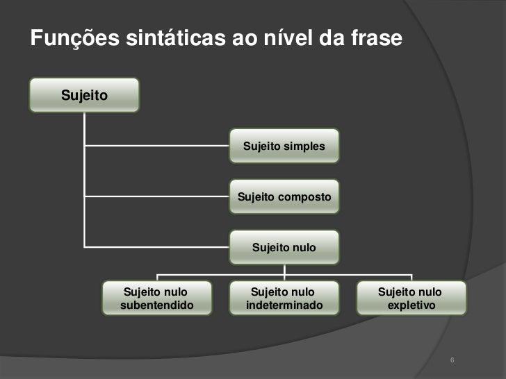 Funções Sintáticas Da Frase