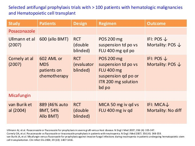 Fungal Infections In Hematology Patients Advances In