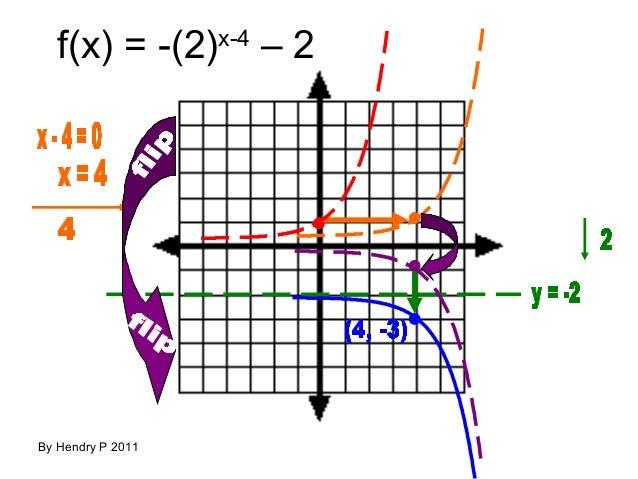 Teguhrafly fungsi eksponen dan logaritma fx 2x 4 2 by hendry p 2011 ccuart Images