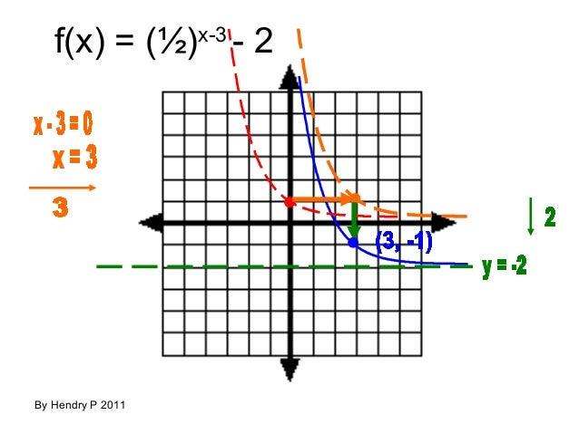 Teguhrafly fungsi eksponen dan logaritma fx x 3 2 2 x3 2 by hendry p 2011 ccuart Images