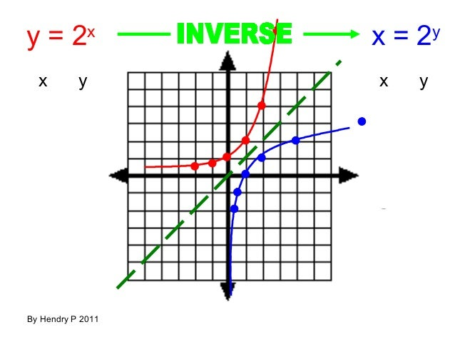Teguhrafly fungsi eksponen dan logaritma by hendry p 2011 29 y ccuart Images