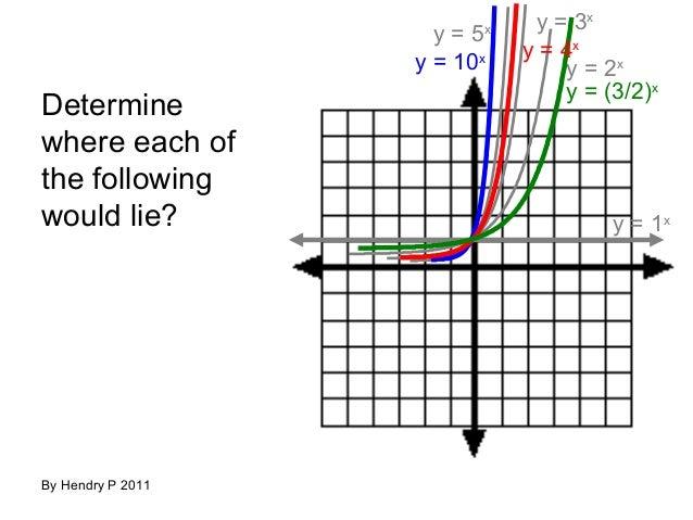 Teguhrafly fungsi eksponen dan logaritma teguhrafly ccuart Images