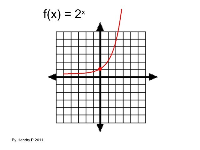 Teguhrafly fungsi eksponen dan logaritma fx 2x by hendry p 2011 ccuart Images