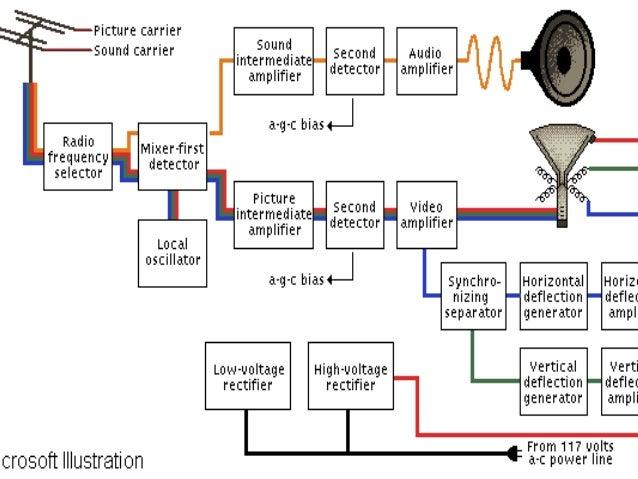 Fungsi dan cara kerja bagian pesawat televisi teknik