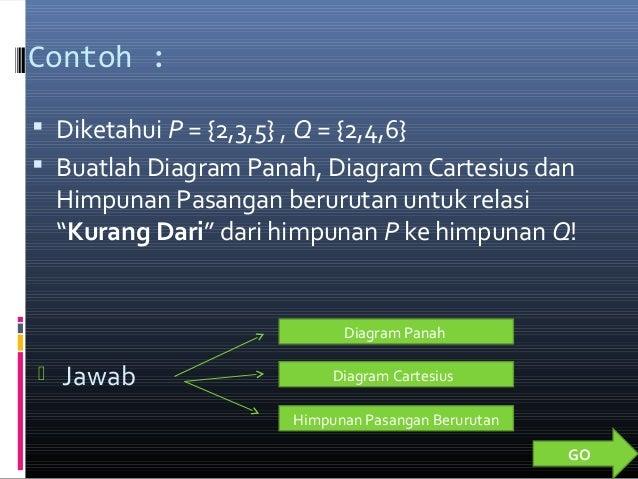Relasi Fungsi Power Point Matematika Universitas Serambi Mekkah