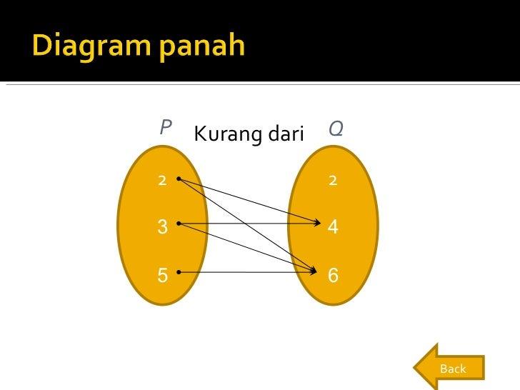 Fungsi dan persamaan garis ullikurang dari liul2 3 5 2 4 6 p q back ccuart Images