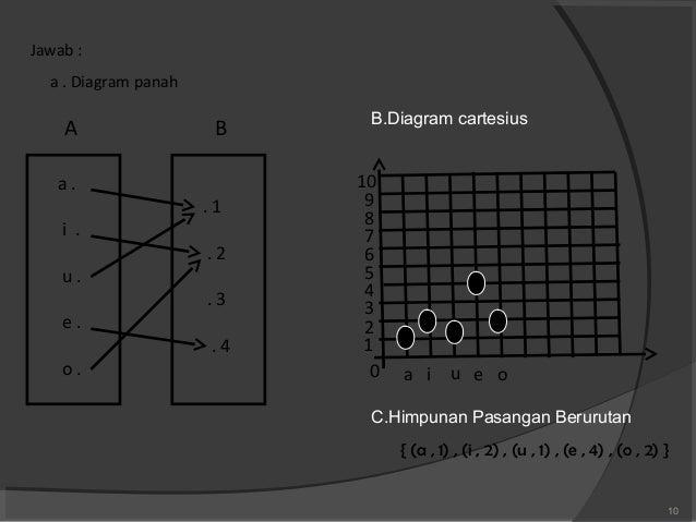 Fungsi dan relasi 9 10 jawab a diagram panah ccuart Images