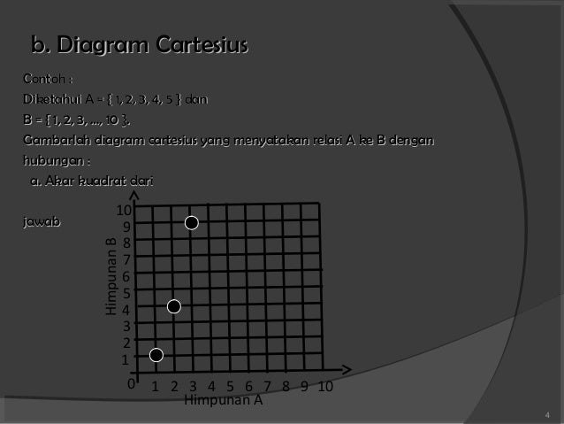 Fungsi dan relasi sepakbola 3 4 b diagram cartesius contoh ccuart Gallery
