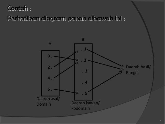 Fungsi dan relasi 7 contoh perhatikan diagram panah ccuart Images