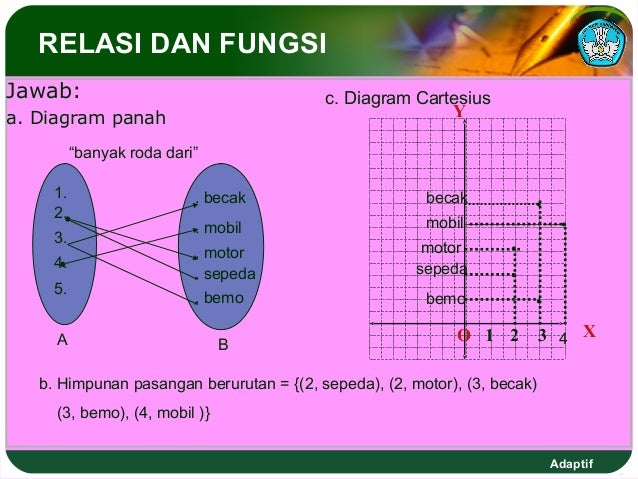 Fungsipers kuadrat dan pertidaksamaan kuadrat diagram cartesius adaptif 9 relasi ccuart Gallery