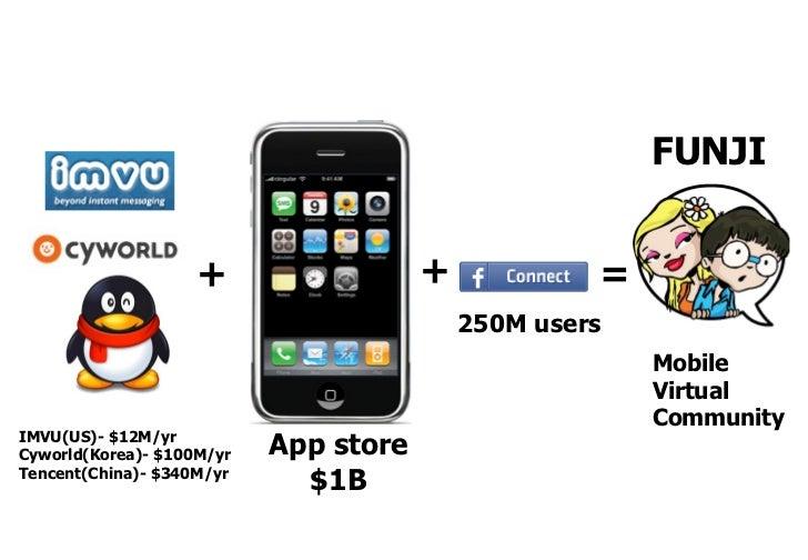 FUNJI                       +                  +            =                                            250M users       ...