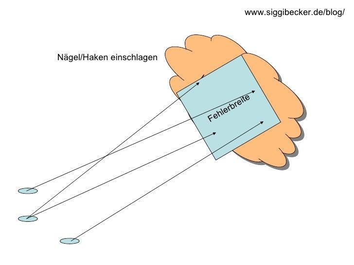 Innovationswolke Fehlerbreite Nägel/Haken einschlagen