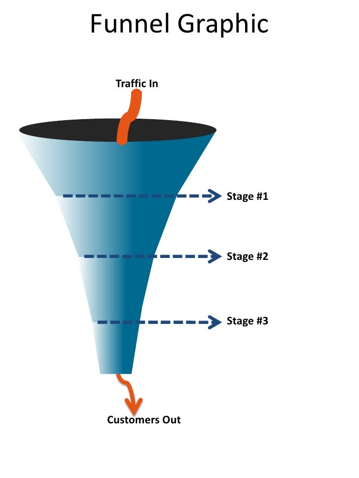 Funnel Graphic<br />Traffic In<br />Stage #1<br />Stage #2<br />Stage #3<br />Customers Out<br />