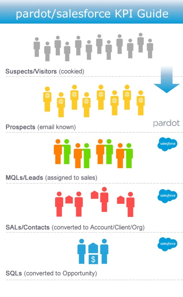 Suspects/Visitors (cookied) Prospects (email known) MQLs/Leads (assigned to sales) SALs/Contacts (converted to Account/Cli...