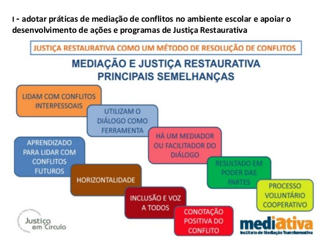 I - adotar práticas de mediação de conflitos no ambiente escolar e apoiar o desenvolvimento de ações e programas de Justiç...