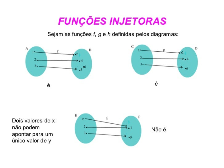 FUNÇÕES INJETORAS é é Não é Dois valores de x não podem apontar para um único valor de y Sejam as funções  f ,  g  e  h  d...