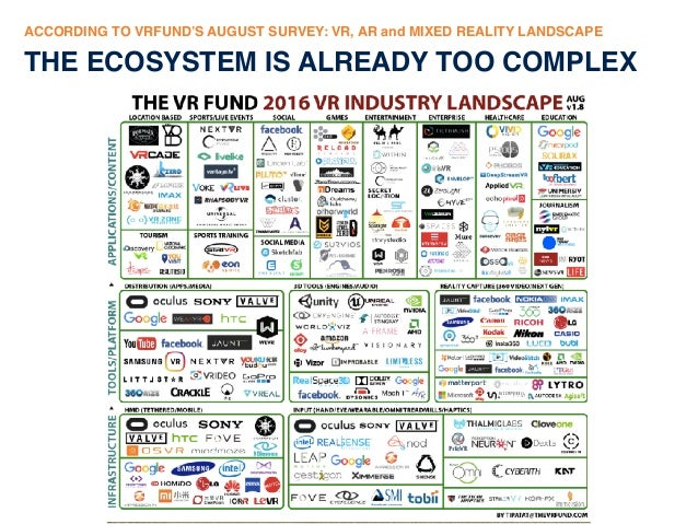 Global demand for Mixed Realty (VR/AR) content is about to explode.  Slide 3