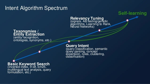 The Intent Algorithms of Search & Recommendation Engines