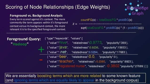 Example Query Logs Example Related Keywords (representing multiple meanings) driver truck driver, linux, windows, courier,...