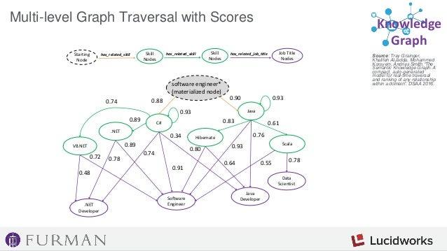 A few techniques: 1) Query Log Mining 2) Semantic Knowledge Graph Knowledge Graph