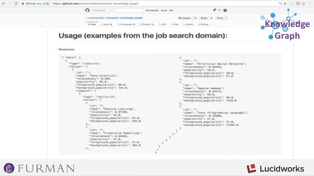 Semantic Knowledge Graph: Discovering ambiguous phrases (Content-based) 1) Exact same concept, but use a document classifi...