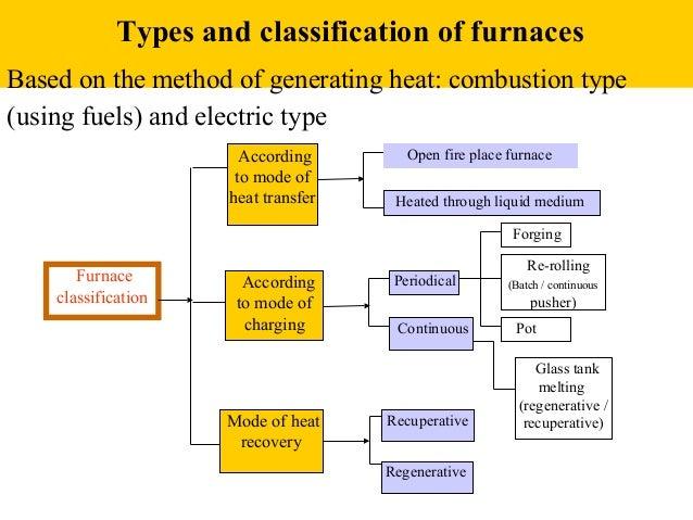 Improving Furnace Efficiency