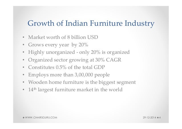 Overview Of Furniture Industry In India
