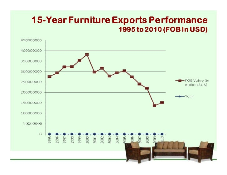 study on furniture industry in philippines The global and chinese kitchen & dining furniture industry, 20132023 market research report is a professional and indepth study on the philippines +63.