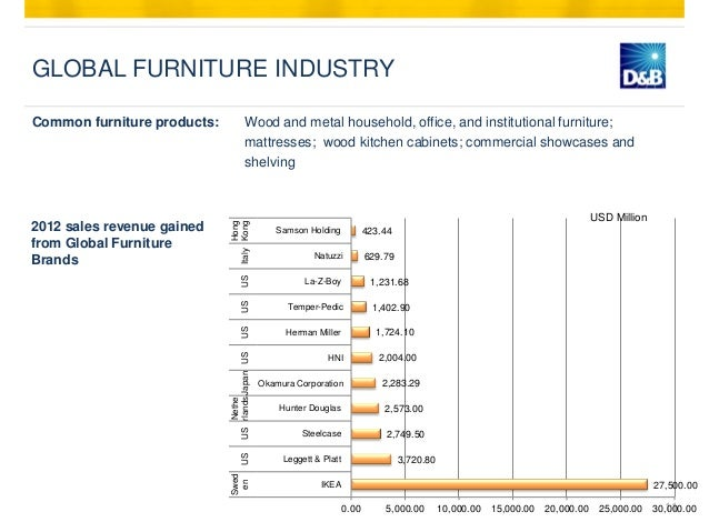 Furniture Industry Vietnam Summary Amp Global Market Outlook