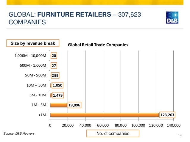 ... Companies; 14. GLOBAL: FURNITURE RETAILERS ...