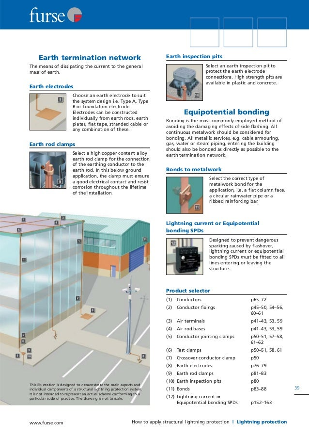 Furse Earthing And Lightning Protection Product Catalogue