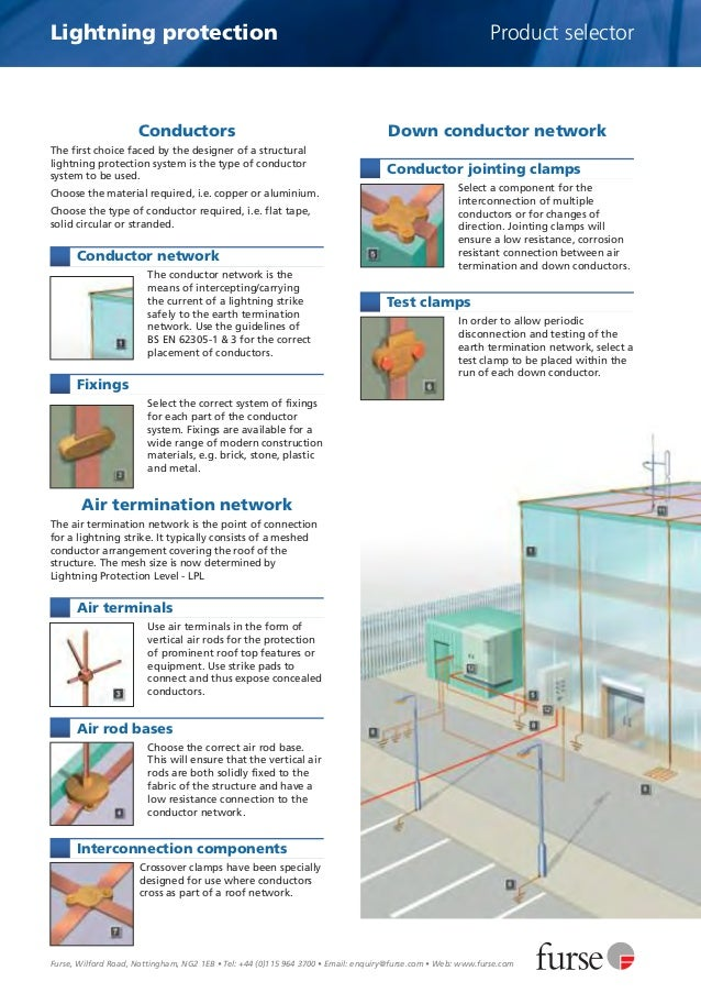 Furse Earthing Lightning Protection Introduction
