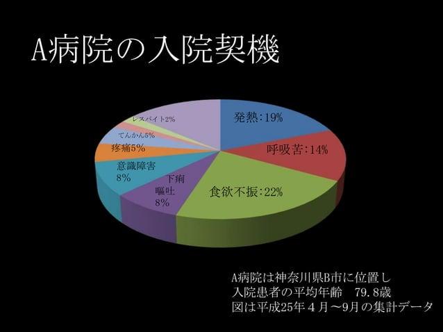 A病院の入院契機 発熱:19% 呼吸苦:14% 食欲不振:22% 下痢 嘔吐 8% 意識障害 8% 疼痛5% てんかん5% レスパイト2% A病院は神奈川県B市に位置し 入院患者の平均年齢 79.8歳 図は平成25年4月〜9月の集計データ