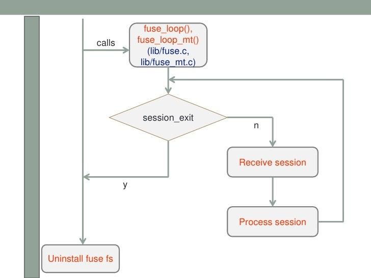 fuse_loop(),            calls       fuse_loop_mt()                            (lib/fuse.c,                         lib/fus...