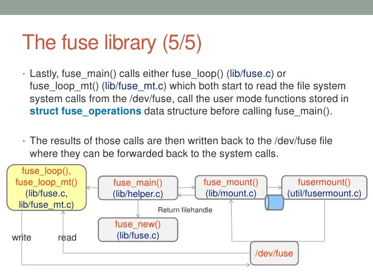 How to write a fuse filesystem help with  best school essay on pokemon go