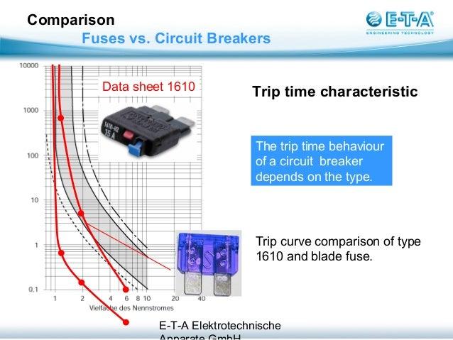 Breaker Vs Fuse | Wiring Diagrams