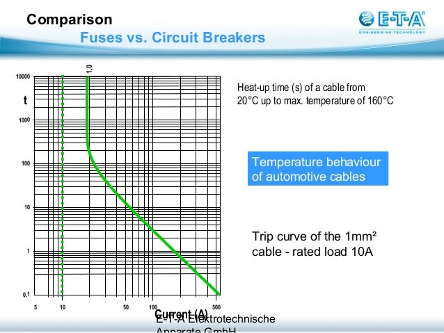 Fuses vs  Circuit Breakers