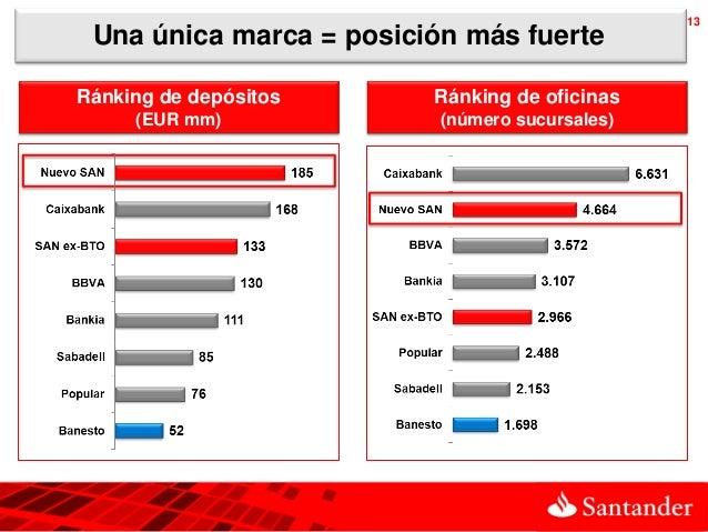 13 Una única marca = posición más fuerteRánking de depósitos     Ránking de oficinas     (EUR mm)             (número sucu...