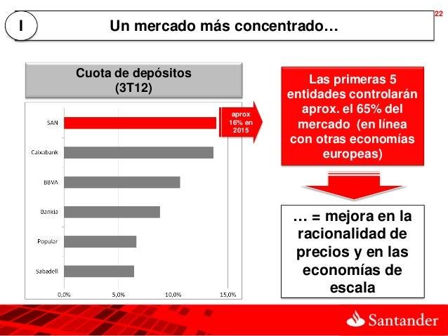 22I        Un mercado más concentrado…    Cuota de depósitos                Las primeras 5          (3T12)                ...