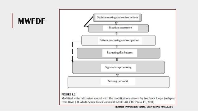 data Fusion and log correlation