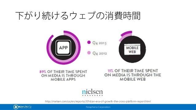 Newphoria Corporation 下がり続けるウェブの消費時間 http://nielsen.com/us/en/reports/2014/an-era-of-growth-the-cross-platform-report.html