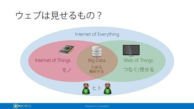 Newphoria Corporation ウェブは見せるもの? Internet of Everything Internet of Things Web of Things ヒト モノ つなぐ/見せる Big Data ためる 解析する