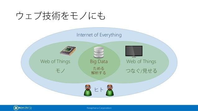 Newphoria Corporation ウェブ技術をモノにも Internet of Everything Web of Things ヒト つなぐ/見せる Big Data ためる 解析する Web of Things モノ