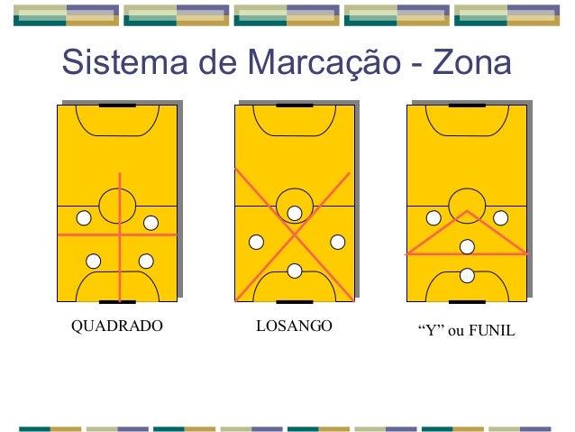 """Sistema de Marcação - Zona QUADRADO LOSANGO """"Y"""" ou FUNIL ... 43b39da7c51f9"""