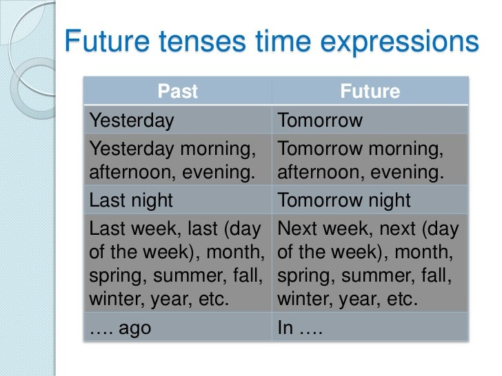 Future tenses time expressions          Past                   Future Yesterday               Tomorrow Yesterday morning, ...