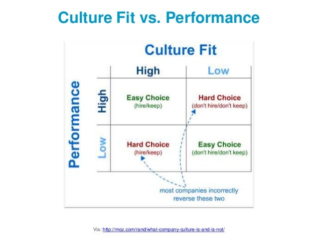 Culture Fit Vs  Performance Via