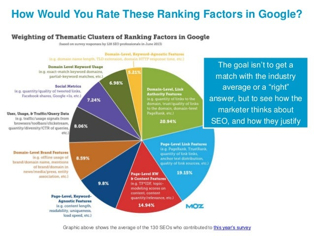 """How Would You Rate These Ranking Factors in Google?  The goal isn't to get a match with the industry average or a """"right"""" ..."""