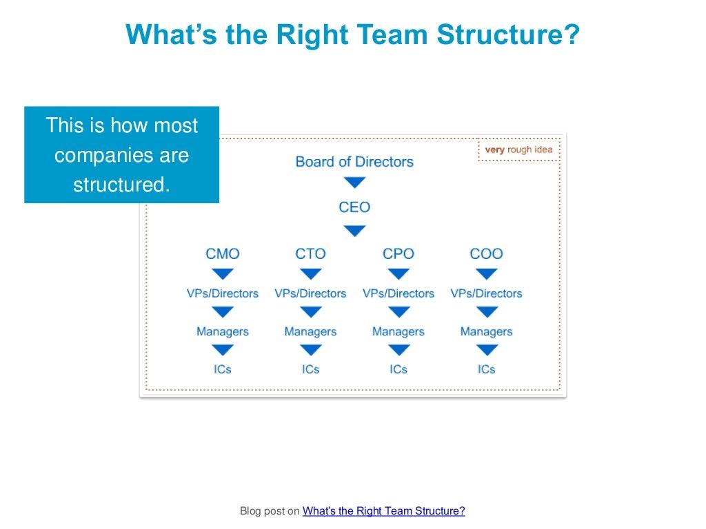 how to build a digital marketing team
